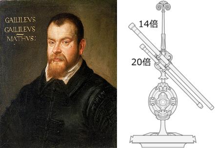 1605〜1607年頃のガリレオとガリレオ式望遠鏡