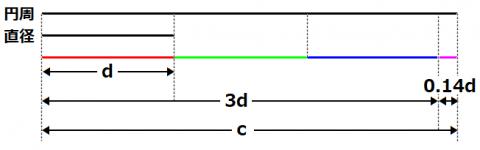 円周cと直径dの比較