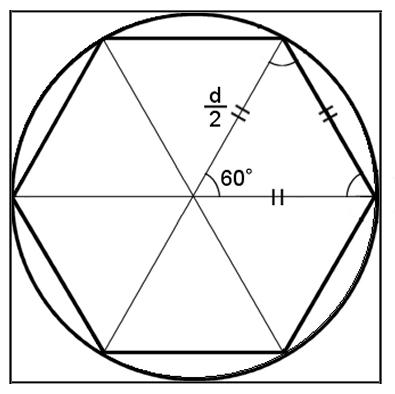 直径 dの円に内接する正六角形